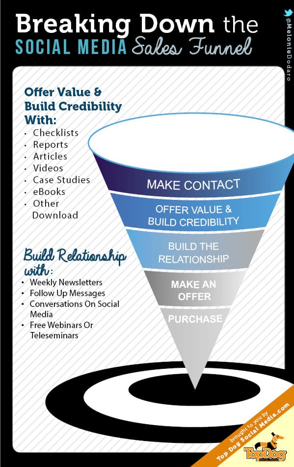 sales funnel infog