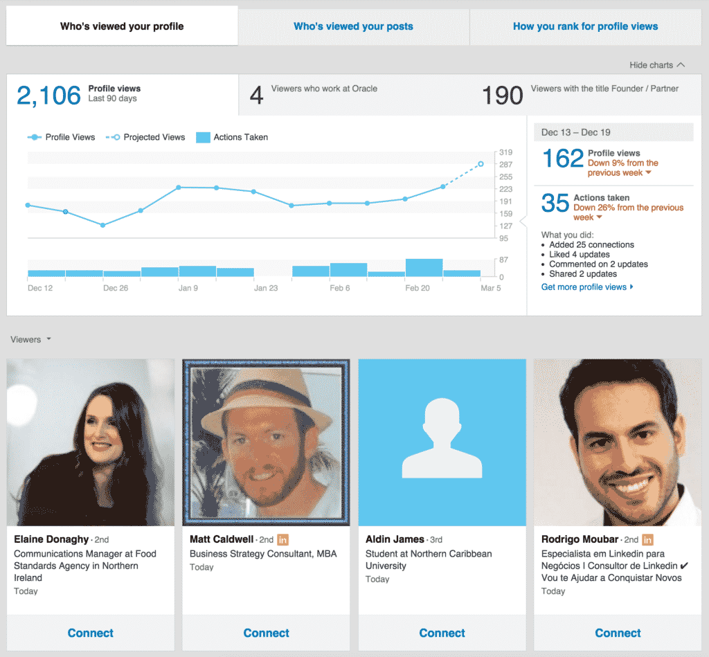 Look for potential prospects on LinkedIn on the Who's viewed your profile page.