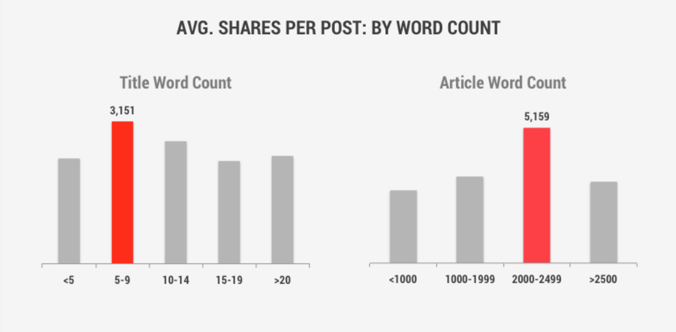 Your LinkedIn Publisher title should be between five and nine words long, as this gets more shares and allows the whole title to be visible in the different places it can be found.
