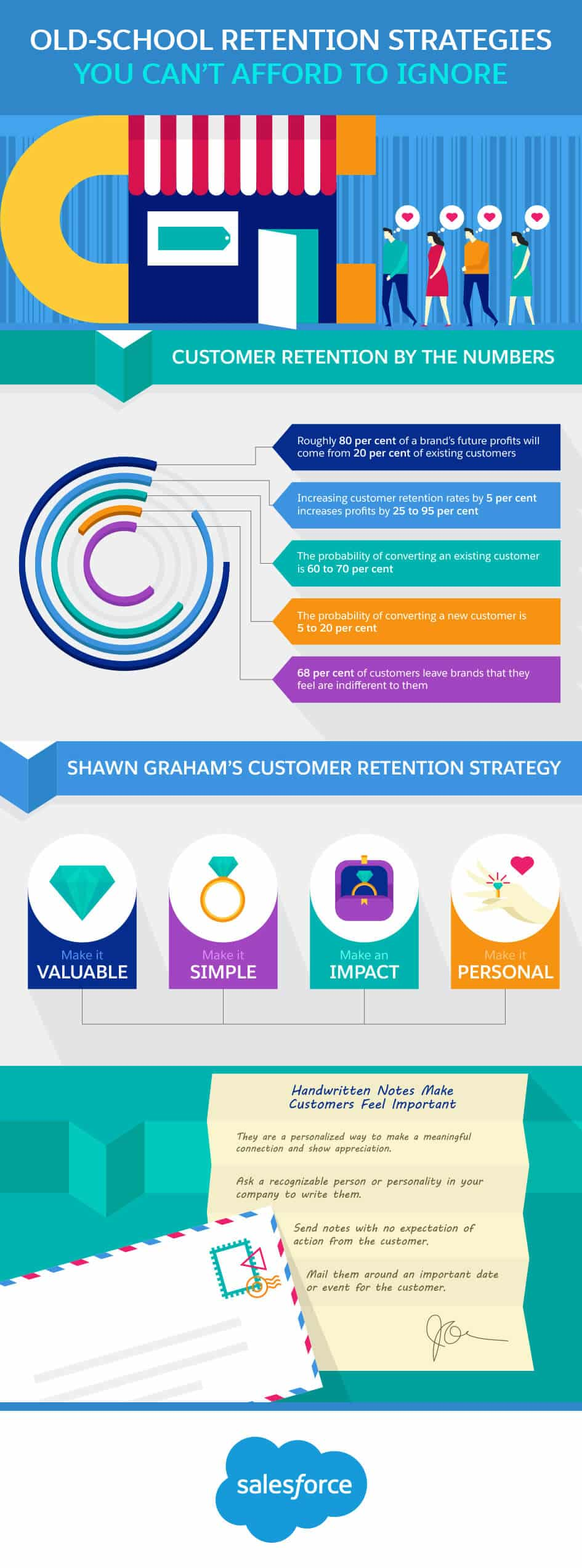 4 Proven Customer Retention Strategies infographic