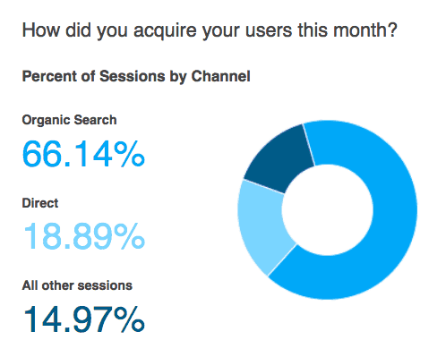 "Report from Google Analytics on ""how did you acquire your users this month"""